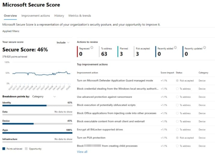 What's your Microsoft Secure Score?